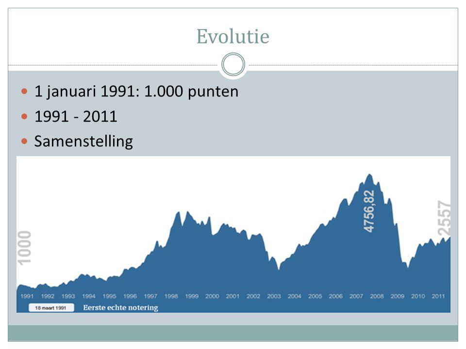 Evolutie 1 januari 1991: 1.000 punten 1991 - 2011 Samenstelling