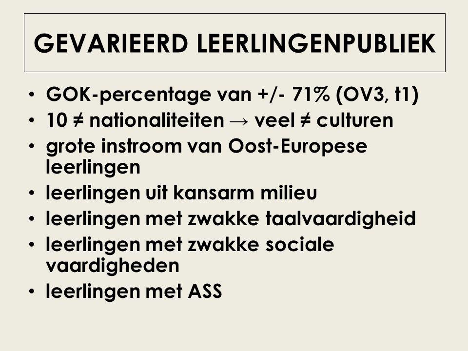 GEVARIEERD LEERLINGENPUBLIEK GOK-percentage van +/- 71% (OV3, t1) 10 ≠ nationaliteiten → veel ≠ culturen grote instroom van Oost-Europese leerlingen l