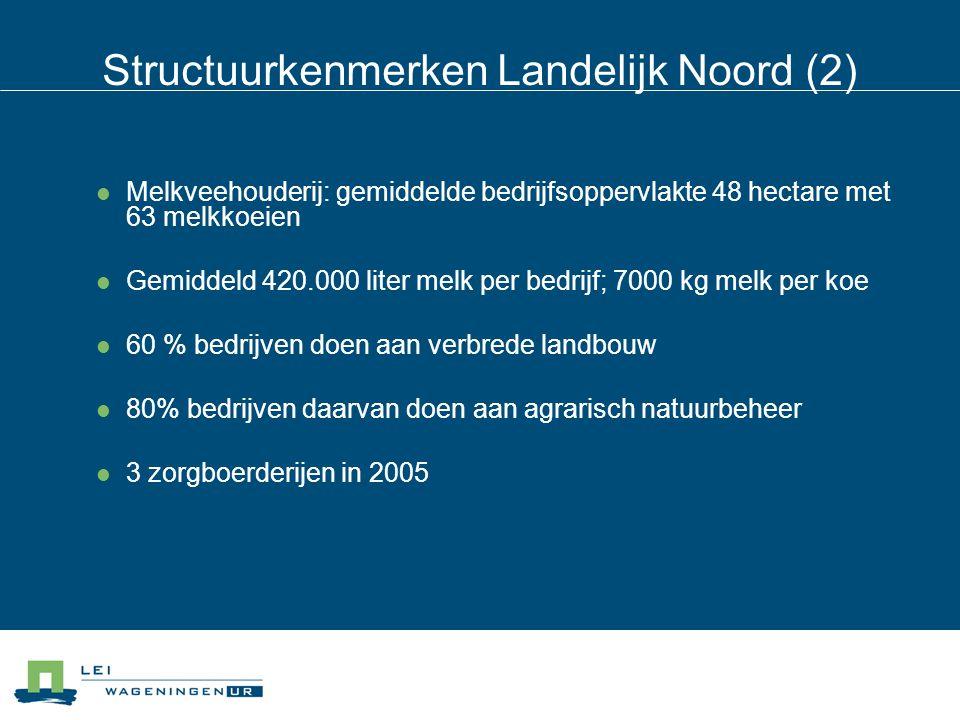 Structuurkenmerken Landelijk Noord (2) Melkveehouderij: gemiddelde bedrijfsoppervlakte 48 hectare met 63 melkkoeien Gemiddeld 420.000 liter melk per b