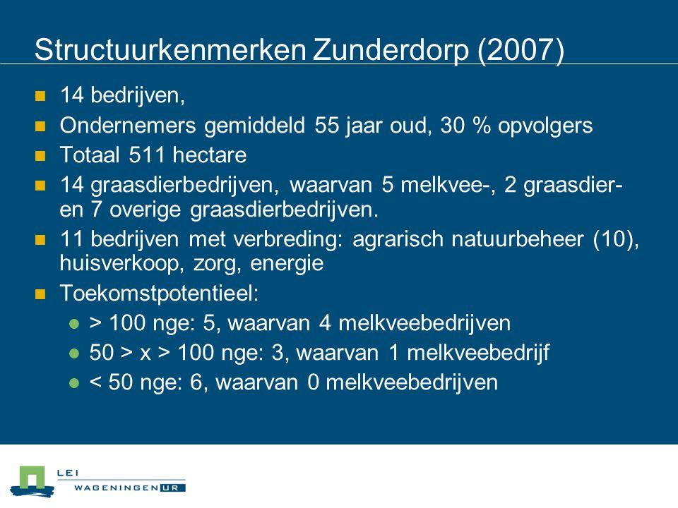 Structuurkenmerken Zunderdorp (2007) 14 bedrijven, Ondernemers gemiddeld 55 jaar oud, 30 % opvolgers Totaal 511 hectare 14 graasdierbedrijven, waarvan