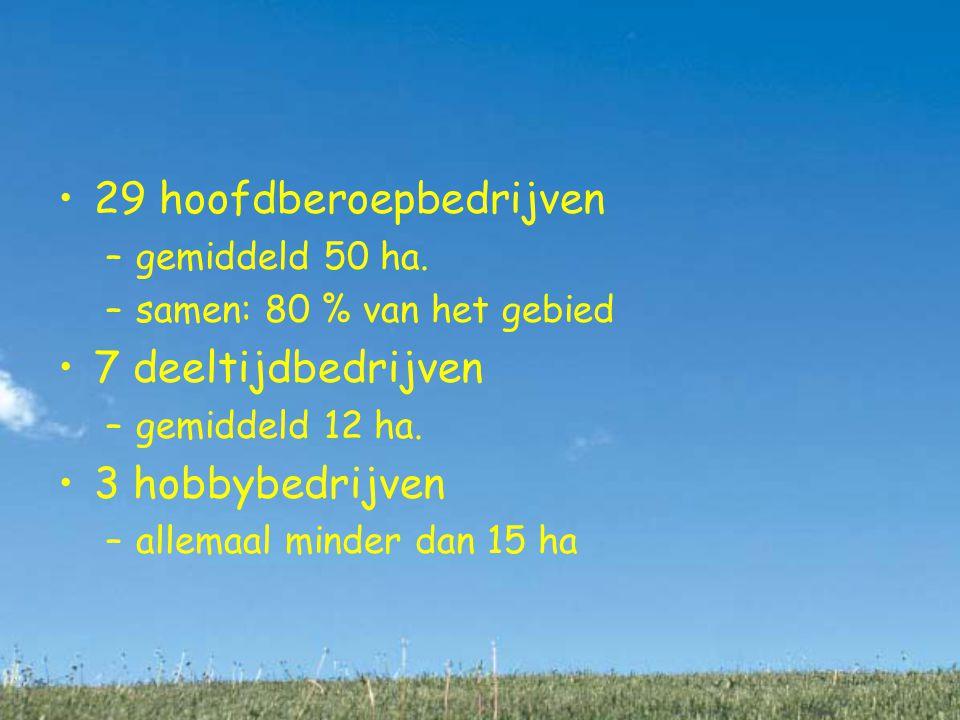 29 hoofdberoepbedrijven –gemiddeld 50 ha.