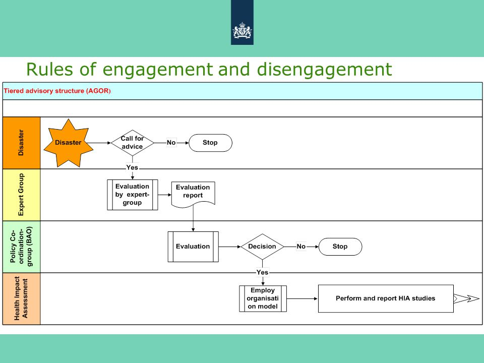 Rules of engagement and disengagement