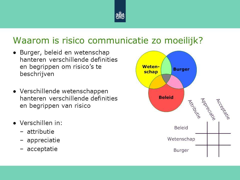 Waarom is risico communicatie zo moeilijk? ●Burger, beleid en wetenschap hanteren verschillende definities en begrippen om risico's te beschrijven ●Ve