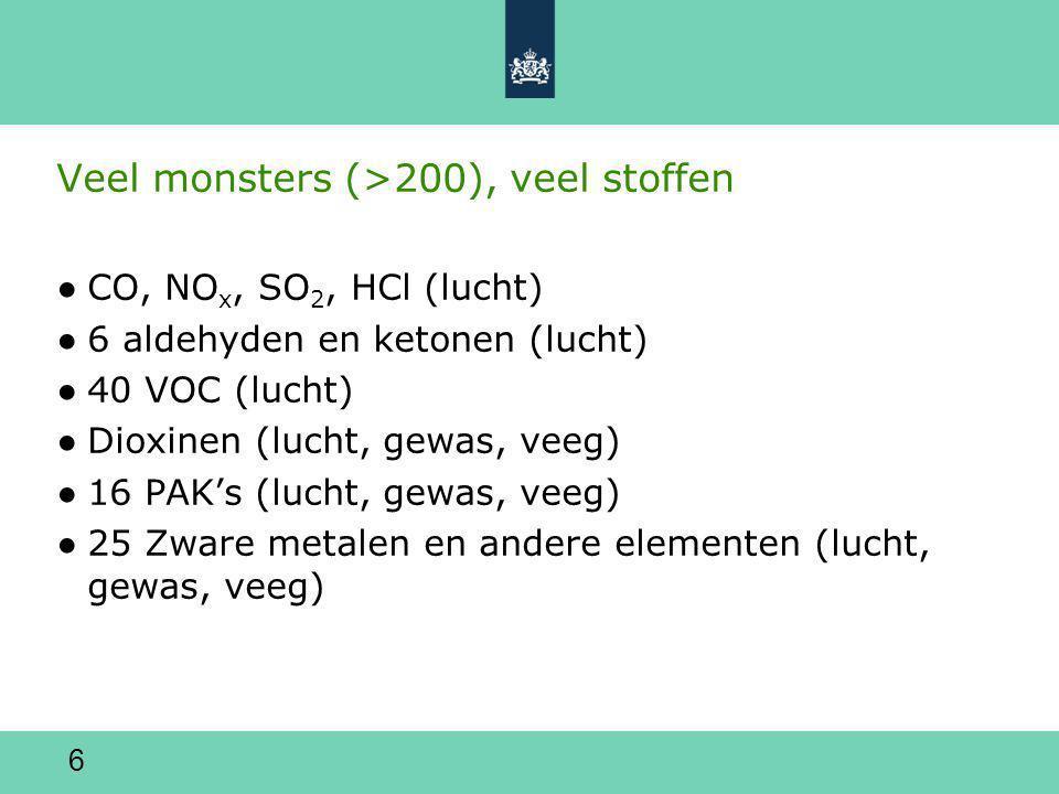 6 Veel monsters (>200), veel stoffen ●CO, NO x, SO 2, HCl (lucht) ●6 aldehyden en ketonen (lucht) ●40 VOC (lucht) ●Dioxinen (lucht, gewas, veeg) ●16 PAK's (lucht, gewas, veeg) ●25 Zware metalen en andere elementen (lucht, gewas, veeg)