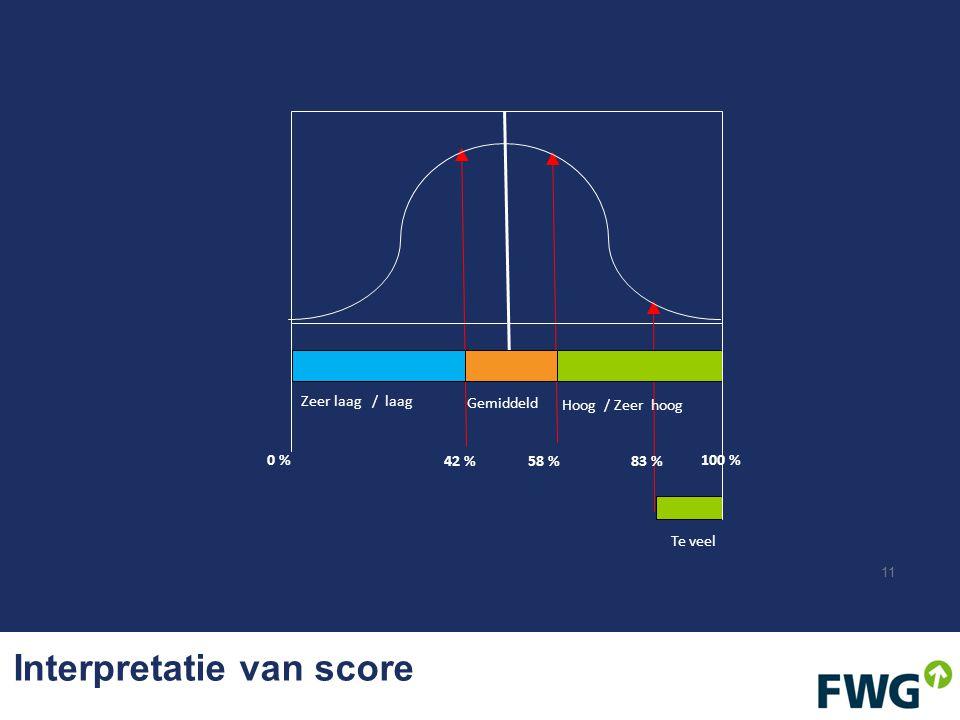 Interpretatie van score 11 58 % 100 %0 % 42 %83 % Zeer laag / laag Gemiddeld Te veel Hoog / Zeer hoog