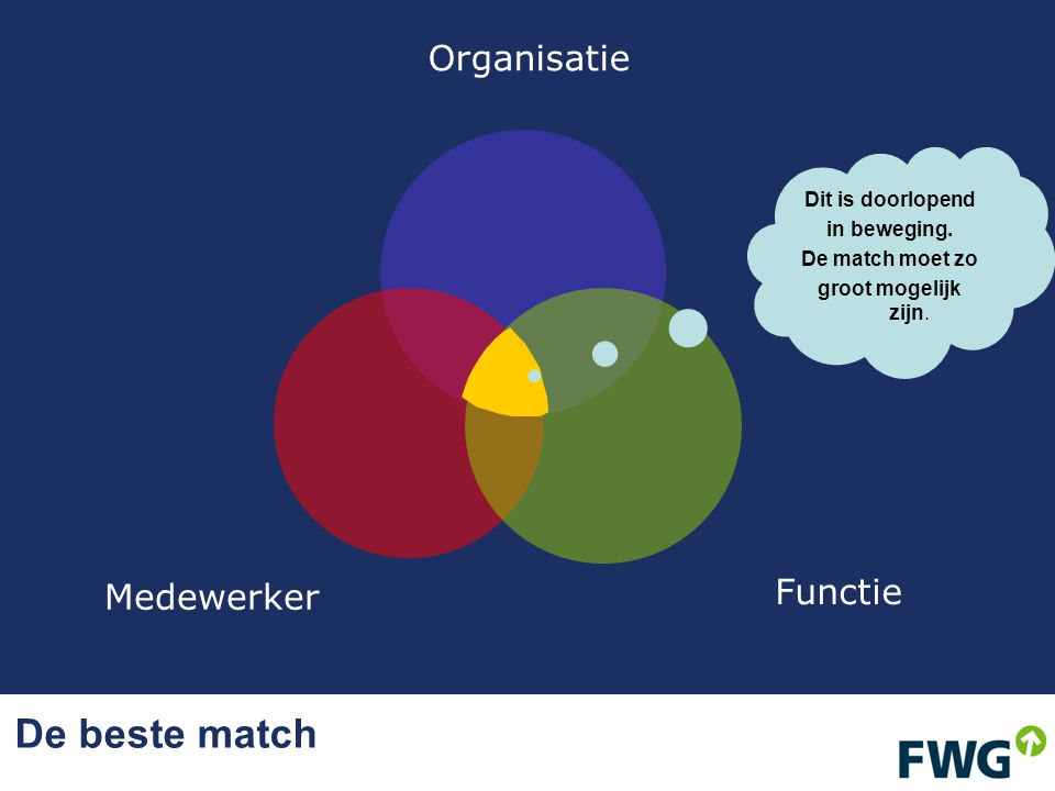 De beste match Organisatie Medewerker Functie Dit is doorlopend in beweging. De match moet zo groot mogelijk zijn.
