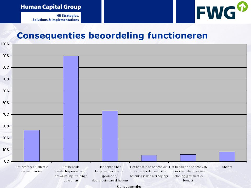 Consequenties beoordeling functioneren