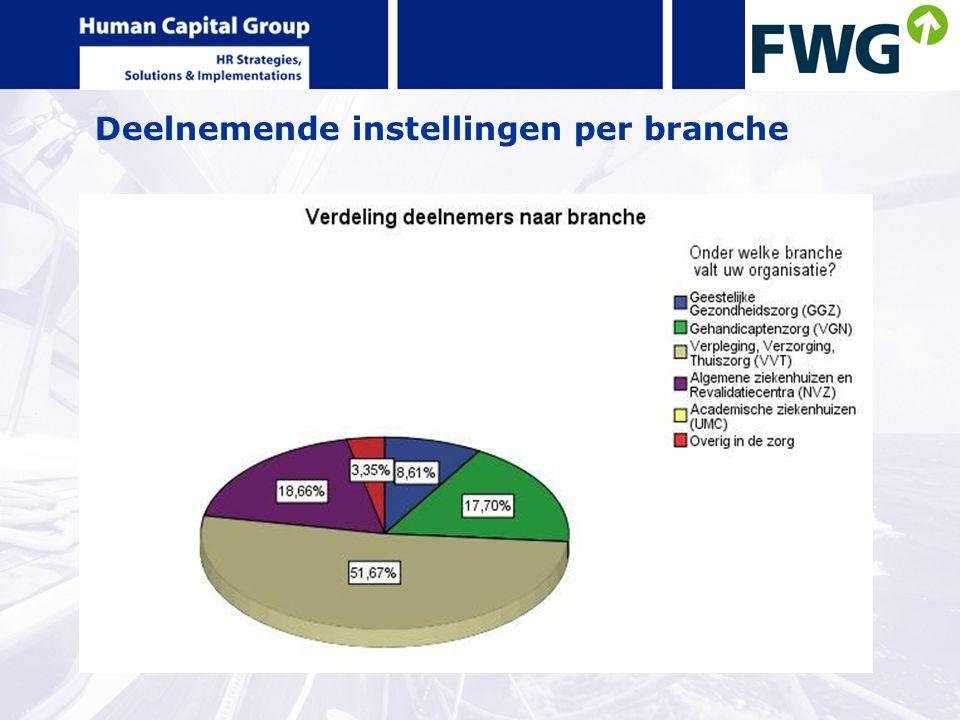 Deelnemende instellingen per branche