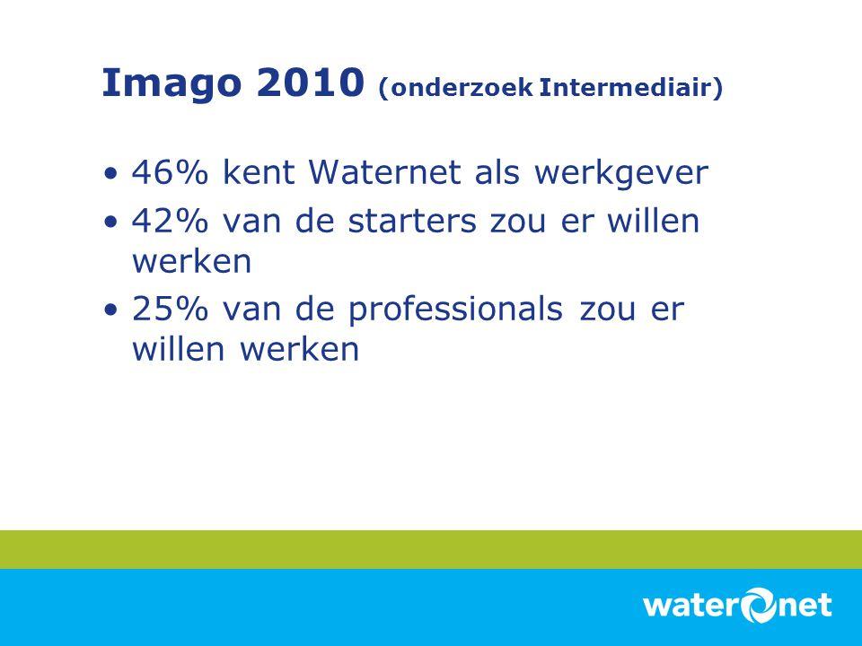 Imago 2010 (onderzoek Intermediair) 46% kent Waternet als werkgever 42% van de starters zou er willen werken 25% van de professionals zou er willen we