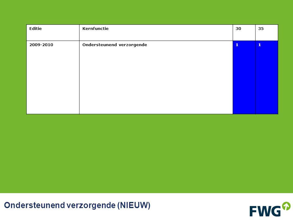 Ondersteunend verzorgende (NIEUW) EditieKernfunctie3035 2009-2010Ondersteunend verzorgende11