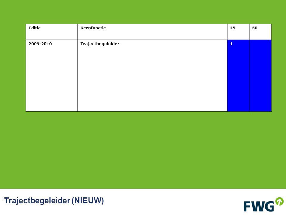 Trajectbegeleider (NIEUW) EditieKernfunctie4550 2009-2010Trajectbegeleider1