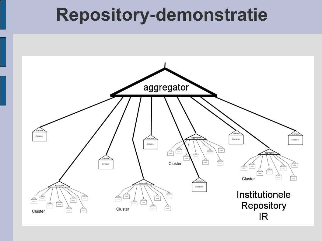 Repository-demonstratie
