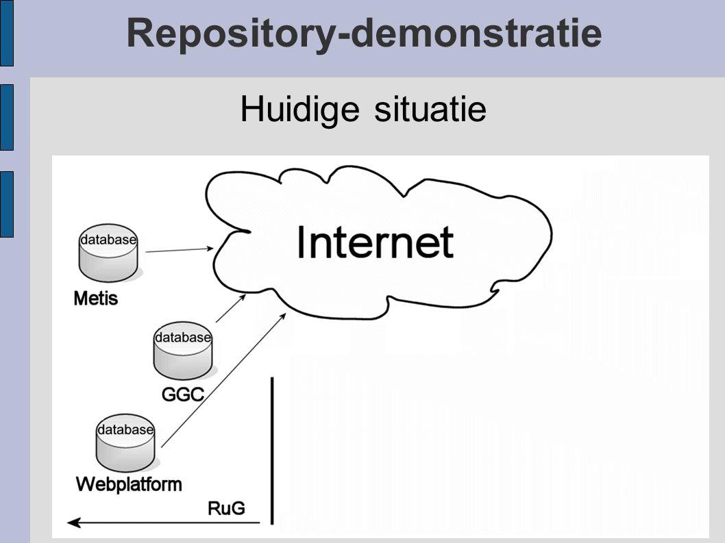Repository-demonstratie Huidige situatie