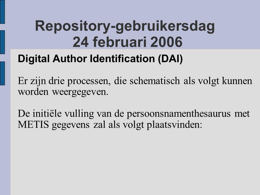 Repository-gebruikersdag 24 februari 2006 Digital Author Identification (DAI) Er zijn drie processen, die schematisch als volgt kunnen worden weergegeven.