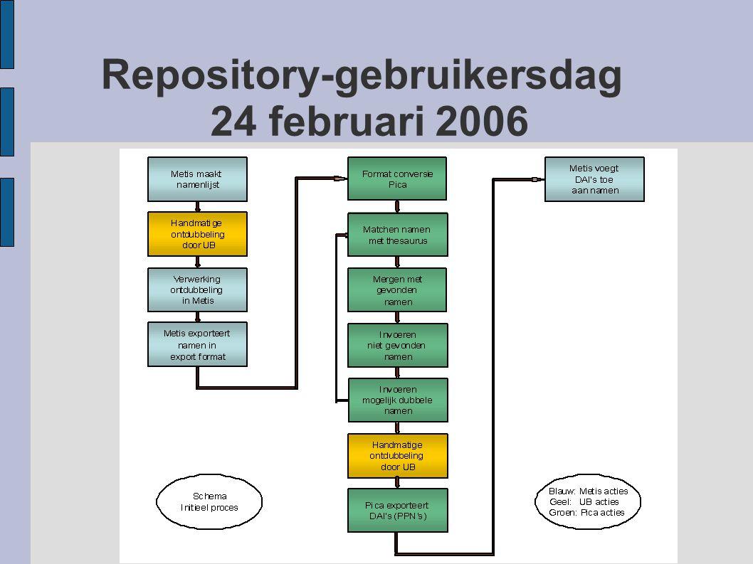 Repository-gebruikersdag 24 februari 2006