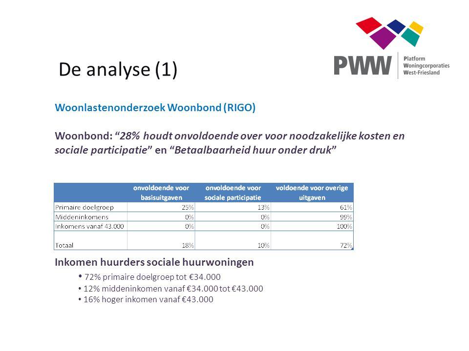 """De analyse (1) Woonlastenonderzoek Woonbond (RIGO) Woonbond: """"28% houdt onvoldoende over voor noodzakelijke kosten en sociale participatie"""" en """"Betaal"""