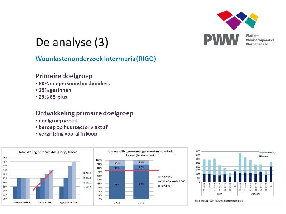 De analyse (3) Woonlastenonderzoek Intermaris (RIGO) Primaire doelgroep 60% eenpersoonshuishoudens 25% gezinnen 25% 65-plus Ontwikkeling primaire doel