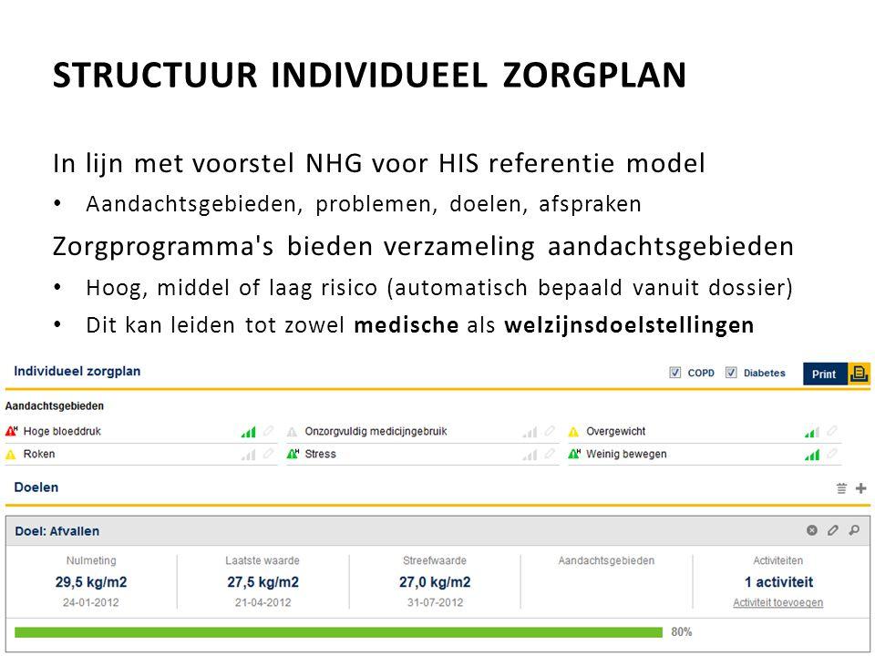 STRUCTUUR INDIVIDUEEL ZORGPLAN In lijn met voorstel NHG voor HIS referentie model Aandachtsgebieden, problemen, doelen, afspraken Zorgprogramma's bied