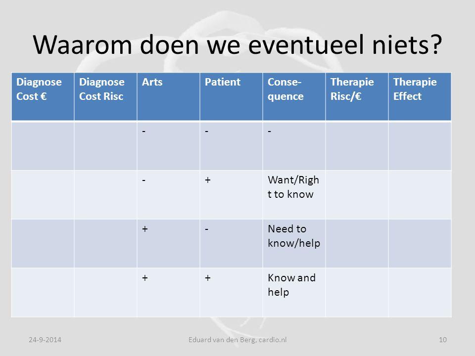 Waarom doen we eventueel niets? 24-9-2014Eduard van den Berg, cardio.nl10 Diagnose Cost € Diagnose Cost Risc ArtsPatientConse- quence Therapie Risc/€