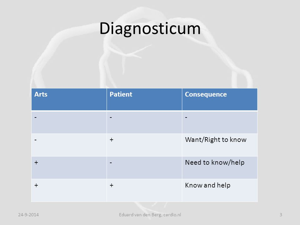 Diagnosticum 24-9-2014Eduard van den Berg, cardio.nl3 ArtsPatientConsequence --- -+Want/Right to know +-Need to know/help ++Know and help
