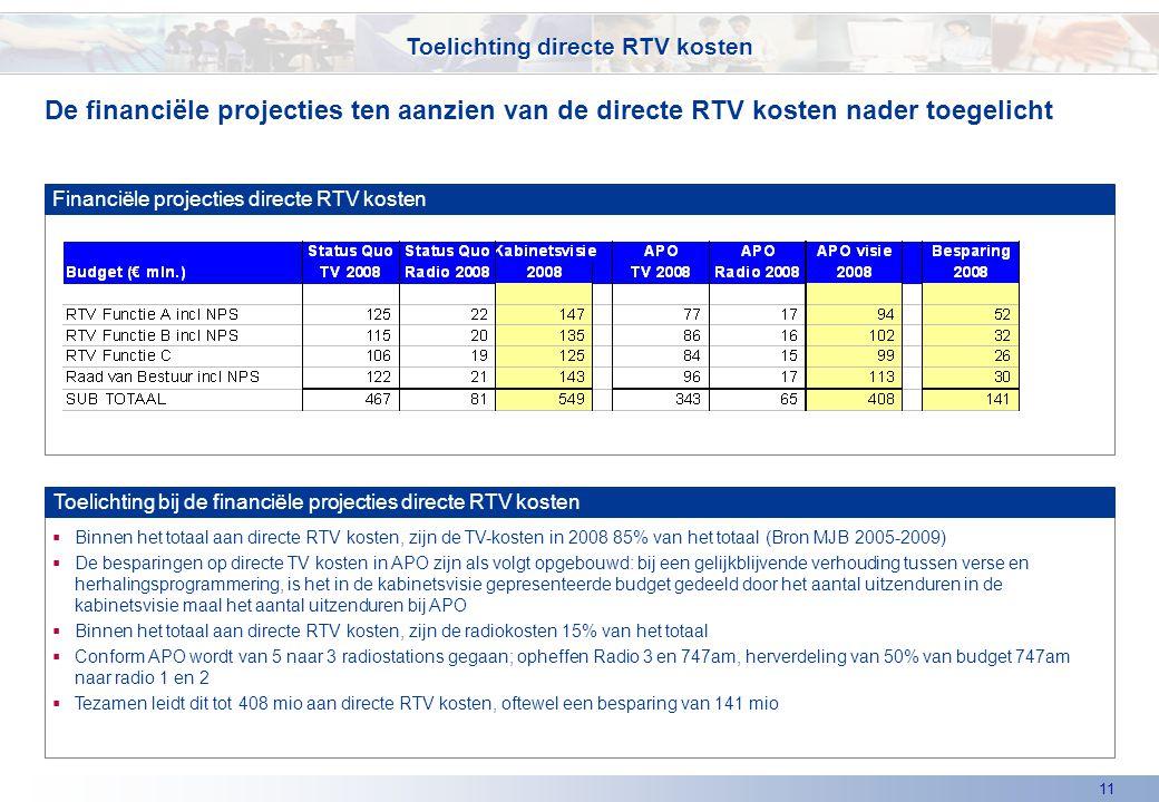11  Binnen het totaal aan directe RTV kosten, zijn de TV-kosten in 2008 85% van het totaal (Bron MJB 2005-2009)  De besparingen op directe TV kosten in APO zijn als volgt opgebouwd: bij een gelijkblijvende verhouding tussen verse en herhalingsprogrammering, is het in de kabinetsvisie gepresenteerde budget gedeeld door het aantal uitzenduren in de kabinetsvisie maal het aantal uitzenduren bij APO  Binnen het totaal aan directe RTV kosten, zijn de radiokosten 15% van het totaal  Conform APO wordt van 5 naar 3 radiostations gegaan; opheffen Radio 3 en 747am, herverdeling van 50% van budget 747am naar radio 1 en 2  Tezamen leidt dit tot 408 mio aan directe RTV kosten, oftewel een besparing van 141 mio De financiële projecties ten aanzien van de directe RTV kosten nader toegelicht Toelichting directe RTV kosten Financiële projecties directe RTV kosten Toelichting bij de financiële projecties directe RTV kosten