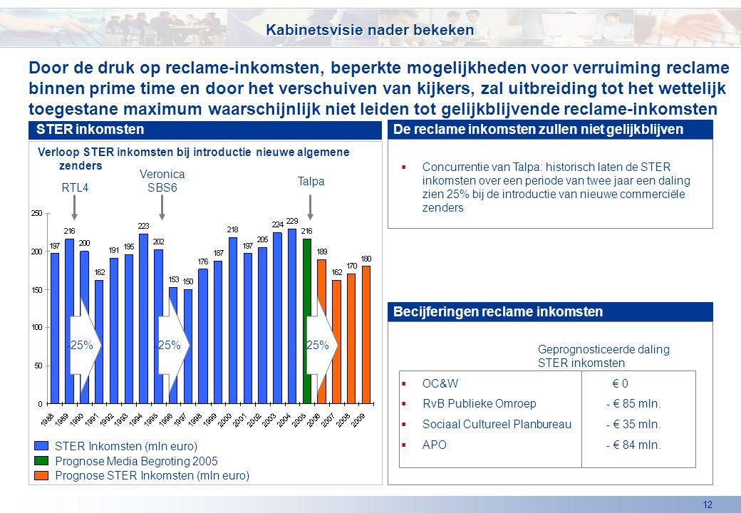 12 Door de druk op reclame-inkomsten, beperkte mogelijkheden voor verruiming reclame binnen prime time en door het verschuiven van kijkers, zal uitbreiding tot het wettelijk toegestane maximum waarschijnlijk niet leiden tot gelijkblijvende reclame-inkomsten Kabinetsvisie nader bekeken De reclame inkomsten zullen niet gelijkblijven STER Inkomsten (mln euro) RTL4 Veronica SBS6 -25% Talpa Prognose STER Inkomsten (mln euro) Prognose Media Begroting 2005 Verloop STER inkomsten bij introductie nieuwe algemene zenders STER inkomsten  Concurrentie van Talpa: historisch laten de STER inkomsten over een periode van twee jaar een daling zien 25% bij de introductie van nieuwe commerciële zenders Becijferingen reclame inkomsten Geprognosticeerde daling STER inkomsten  OC&W € 0  RvB Publieke Omroep- € 85 mln.