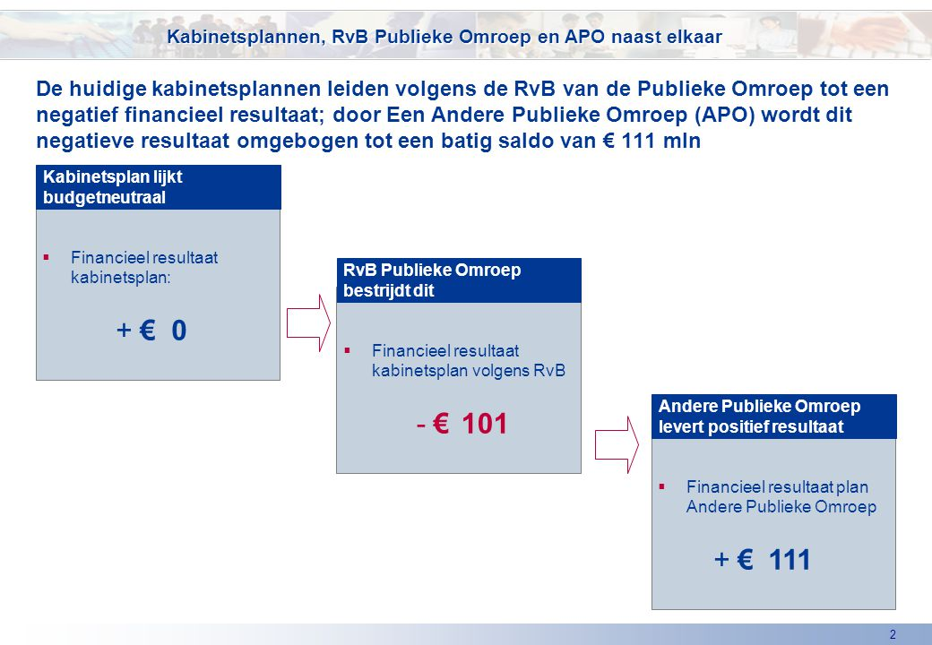 2  Financieel resultaat kabinetsplan: + €0 De huidige kabinetsplannen leiden volgens de RvB van de Publieke Omroep tot een negatief financieel resultaat; door Een Andere Publieke Omroep (APO) wordt dit negatieve resultaat omgebogen tot een batig saldo van € 111 mln Kabinetsplan lijkt budgetneutraal Kabinetsplannen, RvB Publieke Omroep en APO naast elkaar  Financieel resultaat kabinetsplan volgens RvB - € 101 RvB Publieke Omroep bestrijdt dit  Financieel resultaat plan Andere Publieke Omroep + €111 Andere Publieke Omroep levert positief resultaat