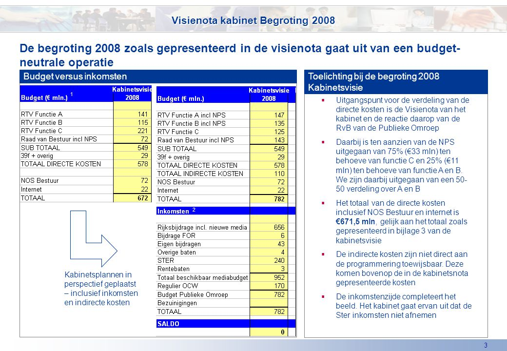 3 De begroting 2008 zoals gepresenteerd in de visienota gaat uit van een budget- neutrale operatie Visienota kabinet Begroting 2008 Budget versus inkomsten Toelichting bij de begroting 2008 Kabinetsvisie  Uitgangspunt voor de verdeling van de directe kosten is de Visienota van het kabinet en de reactie daarop van de RvB van de Publieke Omroep  Daarbij is ten aanzien van de NPS uitgegaan van 75% (€33 mln) ten behoeve van functie C en 25% (€11 mln) ten behoeve van functie A en B.