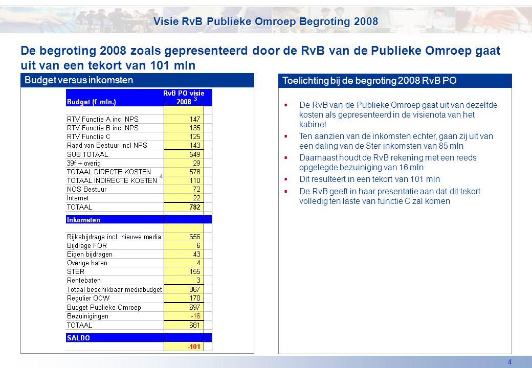 4 De begroting 2008 zoals gepresenteerd door de RvB van de Publieke Omroep gaat uit van een tekort van 101 mln Visie RvB Publieke Omroep Begroting 2008 Budget versus inkomsten Toelichting bij de begroting 2008 RvB PO  De RvB van de Publieke Omroep gaat uit van dezelfde kosten als gepresenteerd in de visienota van het kabinet  Ten aanzien van de inkomsten echter, gaan zij uit van een daling van de Ster inkomsten van 85 mln  Daarnaast houdt de RvB rekening met een reeds opgelegde bezuiniging van 16 mln  Dit resulteert in een tekort van 101 mln  De RvB geeft in haar presentatie aan dat dit tekort volledig ten laste van functie C zal komen 4 3