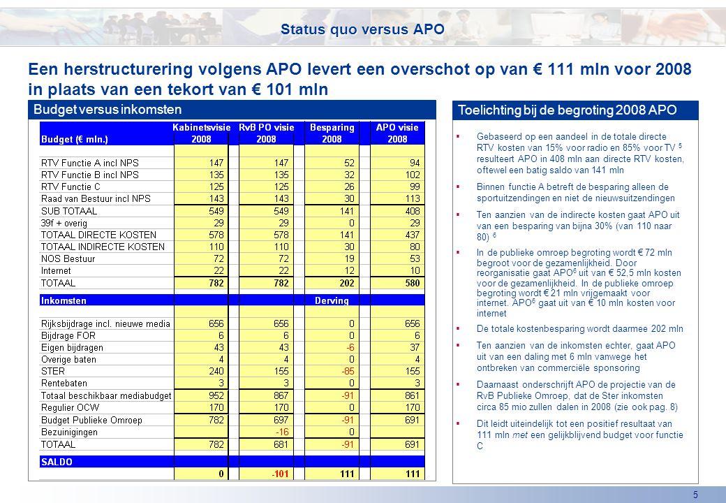 5 Een herstructurering volgens APO levert een overschot op van € 111 mln voor 2008 in plaats van een tekort van € 101 mln Status quo versus APO Budget