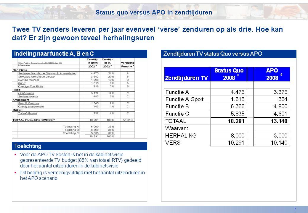 7  Voor de APO TV kosten is het in de kabinetsvisie gepresenteerde TV budget (85% van totaal RTV) gedeeld door het aantal uitzenduren in de kabinetsvisie  Dit bedrag is vermenigvuldigd met het aantal uitzenduren in het APO scenario Twee TV zenders leveren per jaar evenveel 'verse' zenduren op als drie.