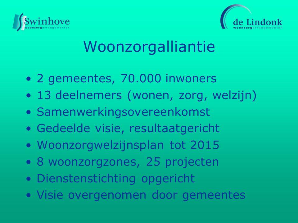 Woonzorgalliantie 2 gemeentes, 70.000 inwoners 13 deelnemers (wonen, zorg, welzijn) Samenwerkingsovereenkomst Gedeelde visie, resultaatgericht Woonzor