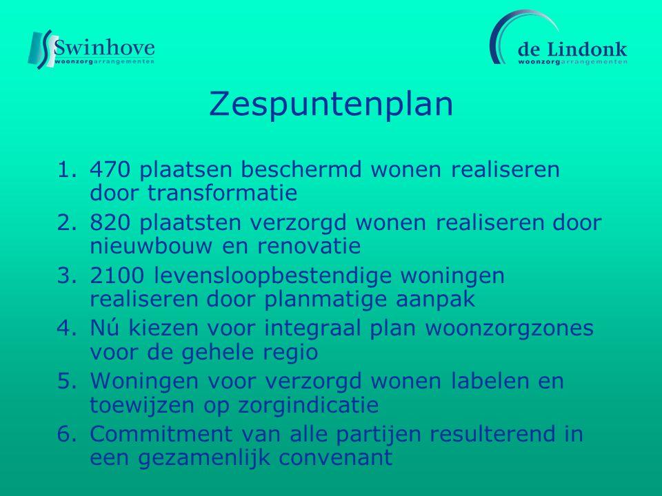 Zespuntenplan 1.470 plaatsen beschermd wonen realiseren door transformatie 2.820 plaatsten verzorgd wonen realiseren door nieuwbouw en renovatie 3.2100 levensloopbestendige woningen realiseren door planmatige aanpak 4.Nú kiezen voor integraal plan woonzorgzones voor de gehele regio 5.Woningen voor verzorgd wonen labelen en toewijzen op zorgindicatie 6.Commitment van alle partijen resulterend in een gezamenlijk convenant