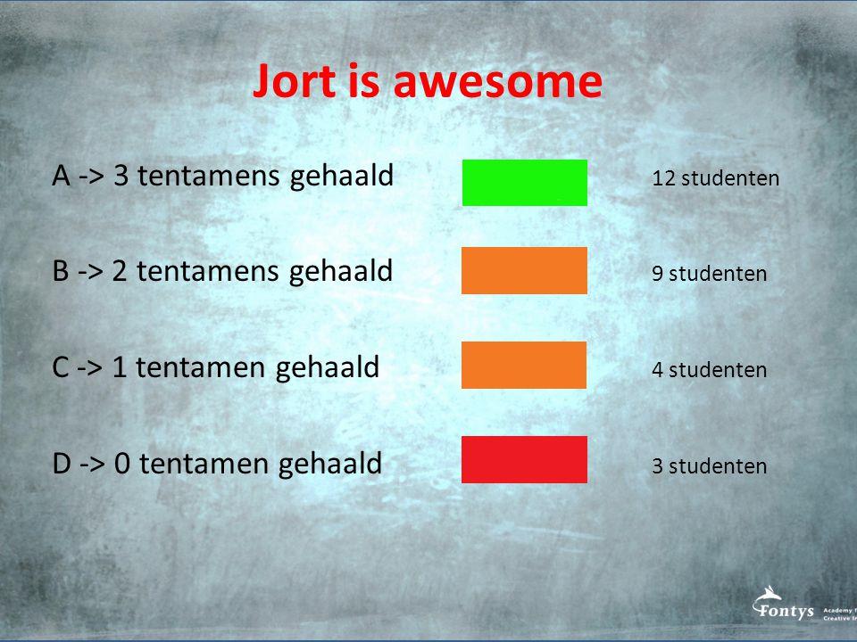 Jort is awesome A -> 3 tentamens gehaald 12 studenten B -> 2 tentamens gehaald 9 studenten C -> 1 tentamen gehaald 4 studenten D -> 0 tentamen gehaald 3 studenten