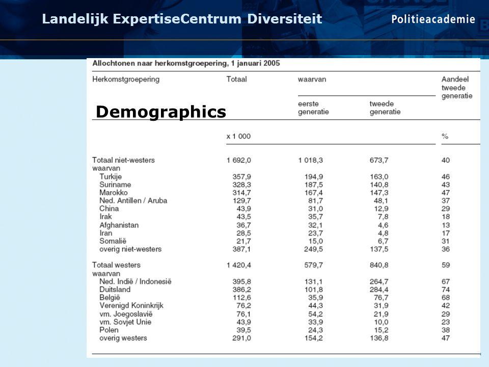 Landelijk ExpertiseCentrum Diversiteit Non-western ethnic minorities