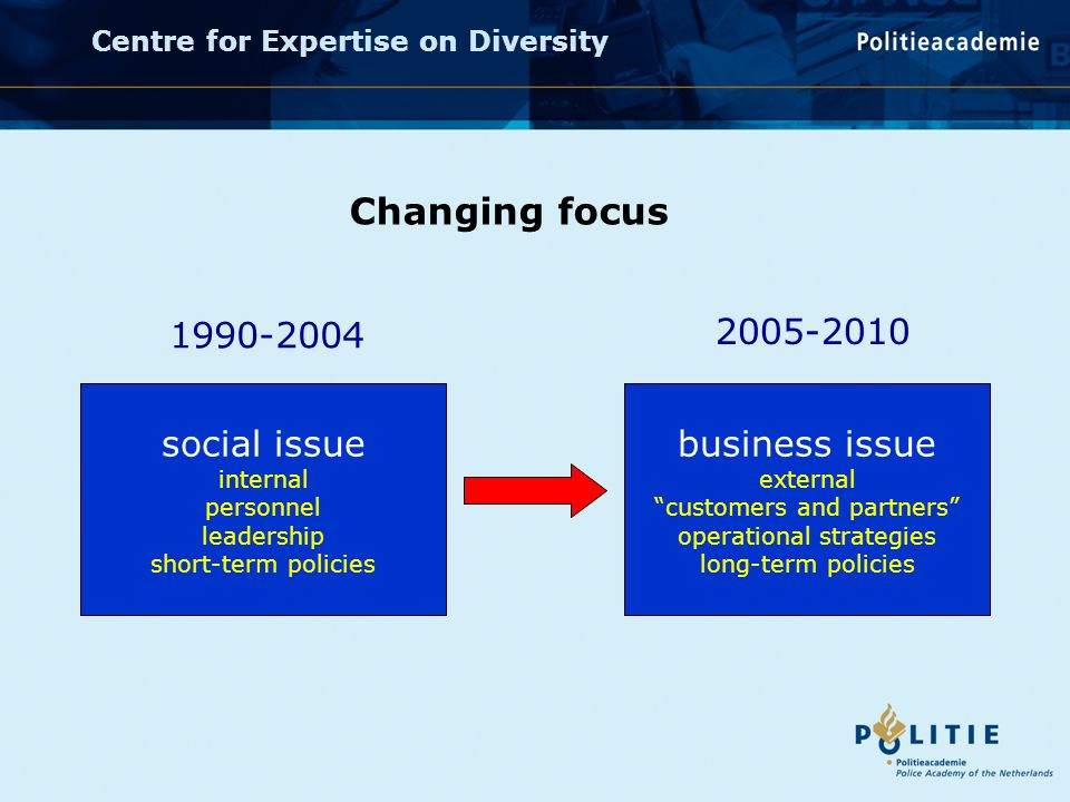 Centre for Expertise on Diversity Changing focus social issue internal personnel leadership short-term policies 1990-2004 business issue external customers and partners operational strategies long-term policies 2005-2010