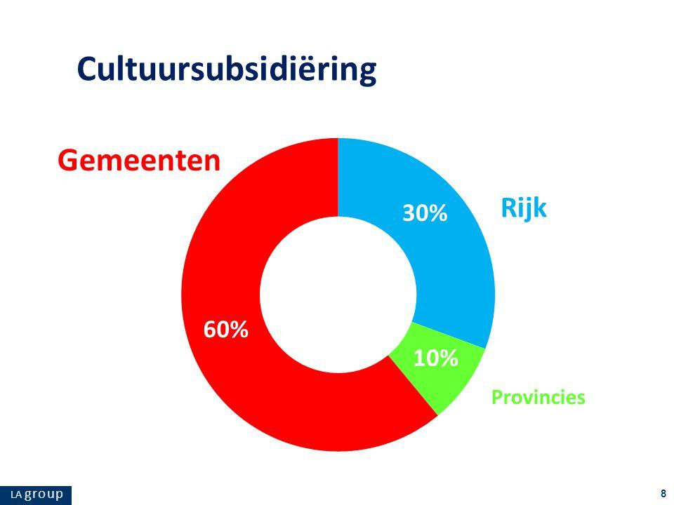 LA g r o u p 8 30% 10% 60% Gemeenten Rijk Provincies Cultuursubsidiëring
