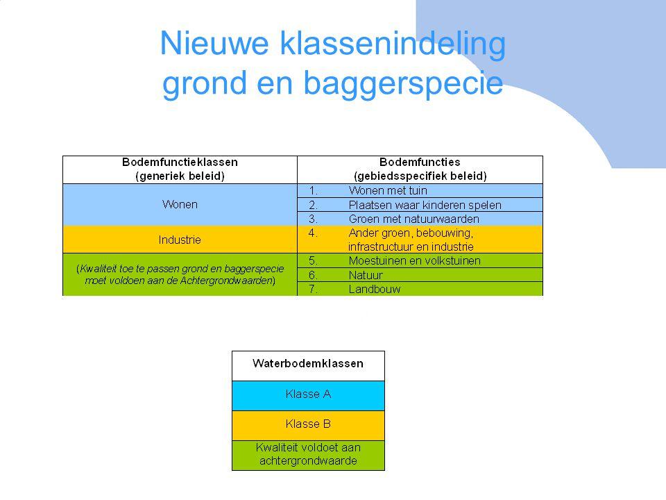 Nieuwe klassenindeling grond en baggerspecie