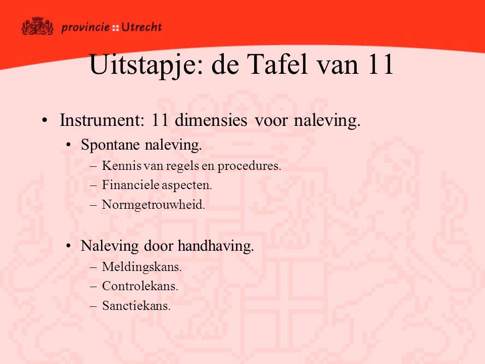 Uitstapje: de Tafel van 11 Instrument: 11 dimensies voor naleving.
