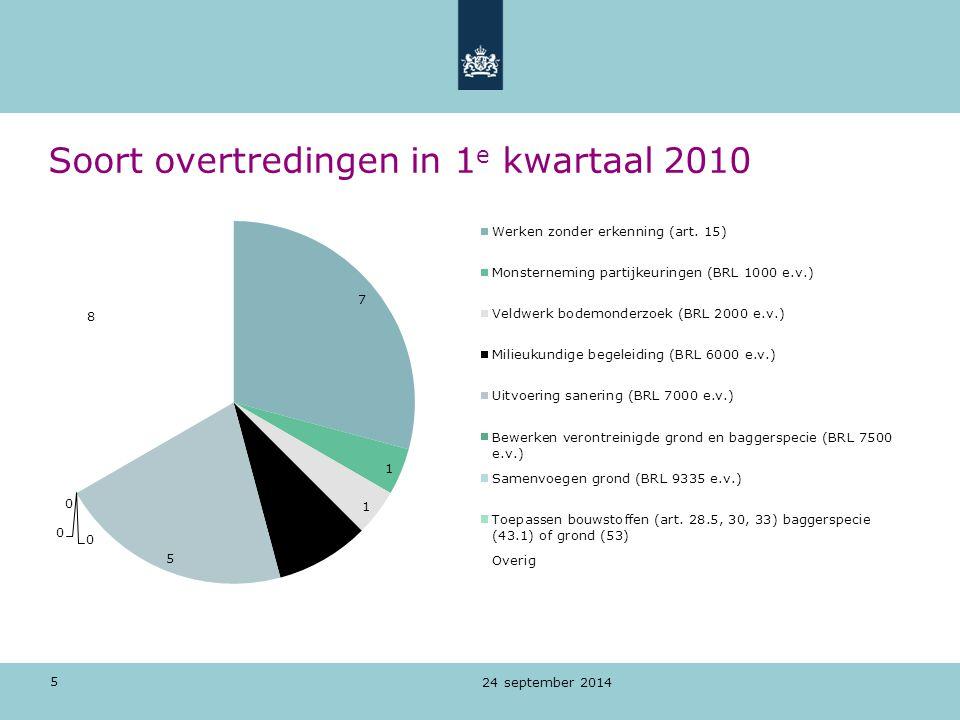 5 Soort overtredingen in 1 e kwartaal 2010 24 september 2014