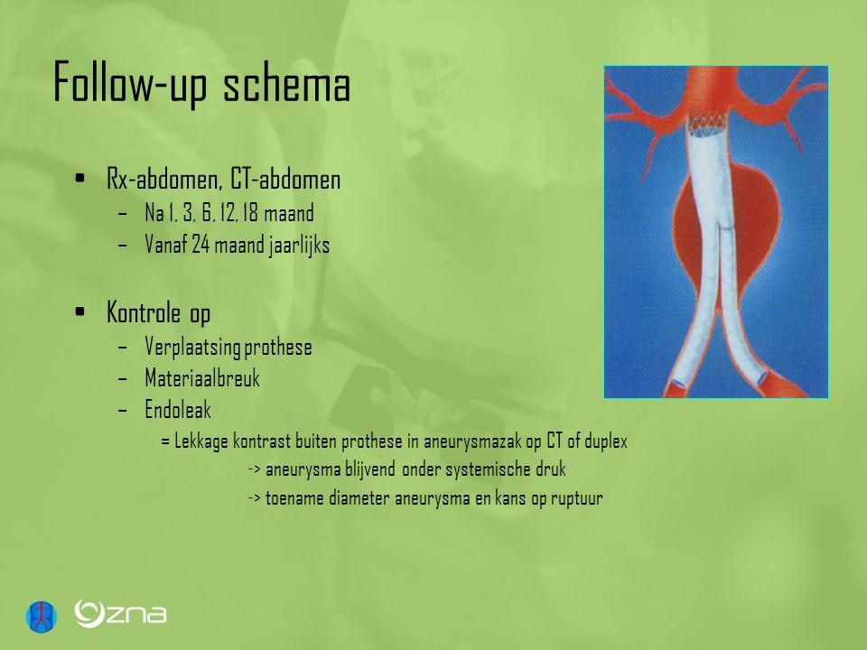 Follow-up schema Rx-abdomen, CT-abdomen –Na 1, 3, 6, 12, 18 maand –Vanaf 24 maand jaarlijks Kontrole op –Verplaatsing prothese –Materiaalbreuk –Endole
