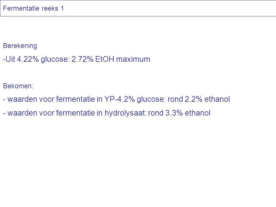 Berekening -Uit 4.22% glucose: 2.72% EtOH maximum Bekomen: - waarden voor fermentatie in YP-4.2% glucose: rond 2.2% ethanol - waarden voor fermentatie