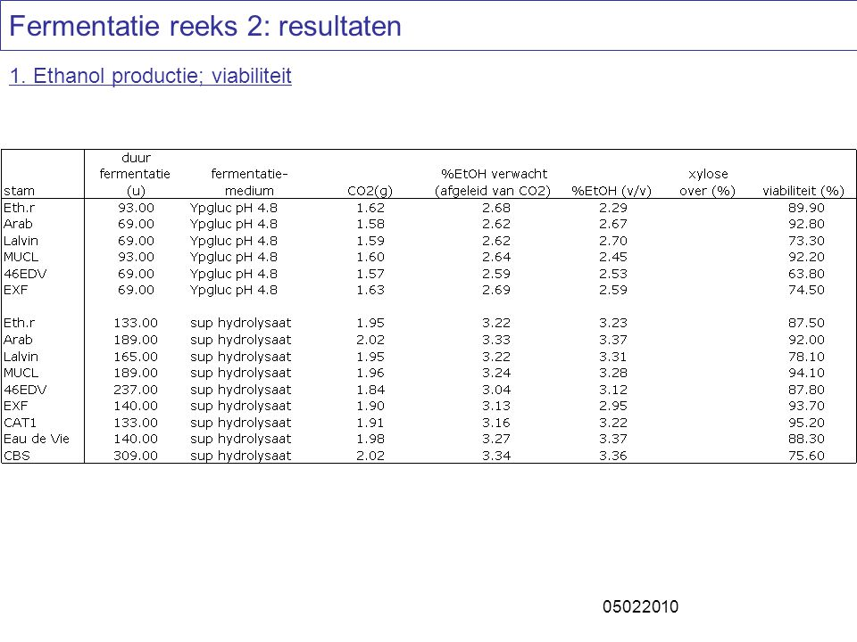 Fermentatie reeks 2: resultaten 1. Ethanol productie; viabiliteit 05022010
