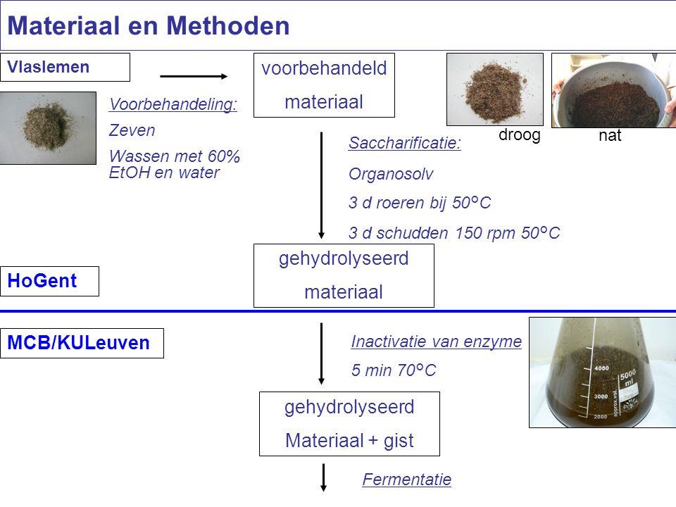 Vlaslemen voorbehandeld materiaal Voorbehandeling: Zeven Wassen met 60% EtOH en water Saccharificatie: Organosolv 3 d roeren bij 50°C 3 d schudden 150