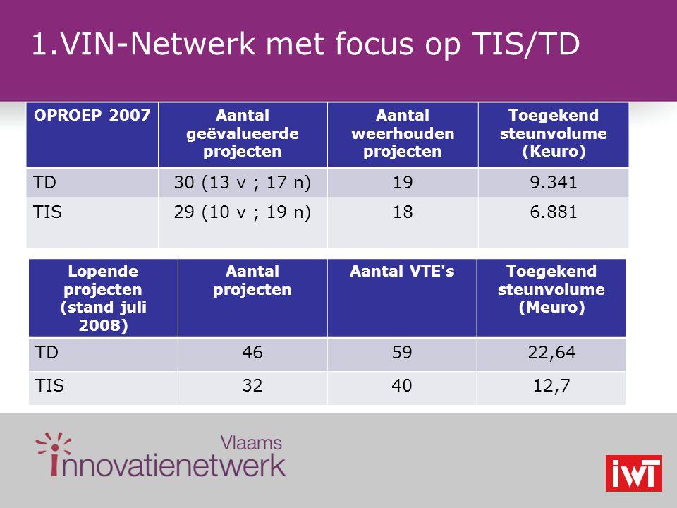 1.VIN-Netwerk met focus op TIS/TD OPROEP 2007Aantal geëvalueerde projecten Aantal weerhouden projecten Toegekend steunvolume (Keuro) TD30 (13 v ; 17 n)199.341 TIS29 (10 v ; 19 n)186.881 Lopende projecten (stand juli 2008) Aantal projecten Aantal VTE sToegekend steunvolume (Meuro) TD465922,64 TIS324012,7