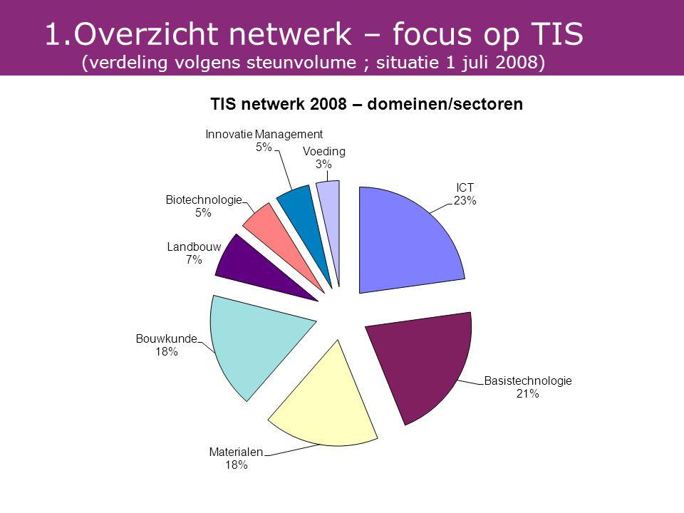 1.Overzicht netwerk – focus op TIS (verdeling volgens steunvolume ; situatie 1 juli 2008)