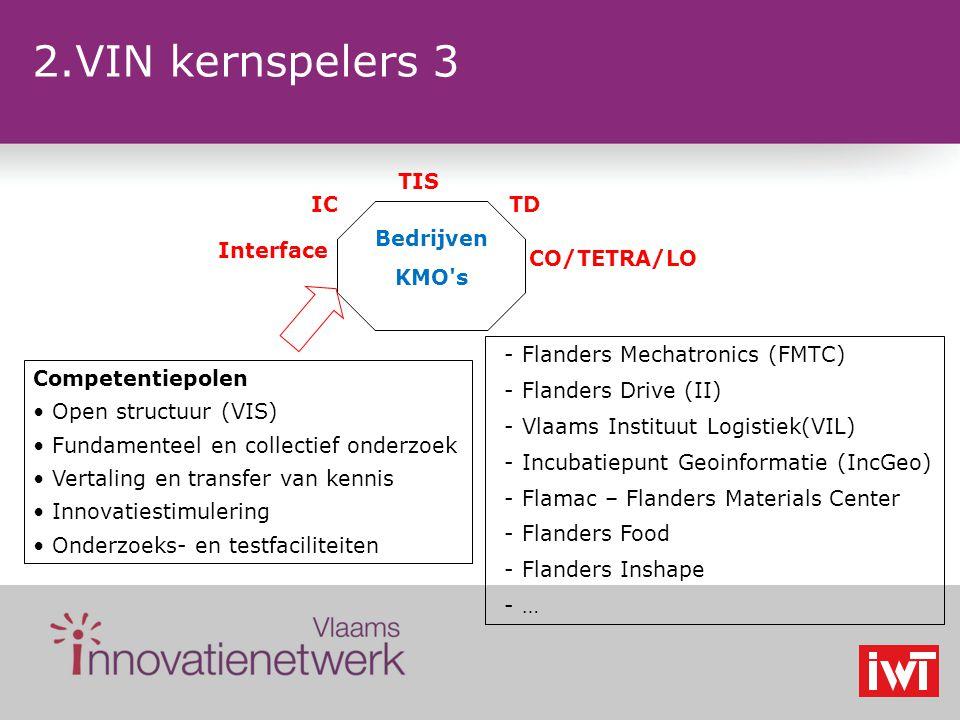 2.VIN kernspelers 3 Bedrijven KMO s IC TIS TD Interface Competentiepolen Open structuur (VIS) Fundamenteel en collectief onderzoek Vertaling en transfer van kennis Innovatiestimulering Onderzoeks- en testfaciliteiten CO/TETRA/LO -Flanders Mechatronics (FMTC) -Flanders Drive (II) -Vlaams Instituut Logistiek(VIL) -Incubatiepunt Geoinformatie (IncGeo) -Flamac – Flanders Materials Center -Flanders Food -Flanders Inshape -…