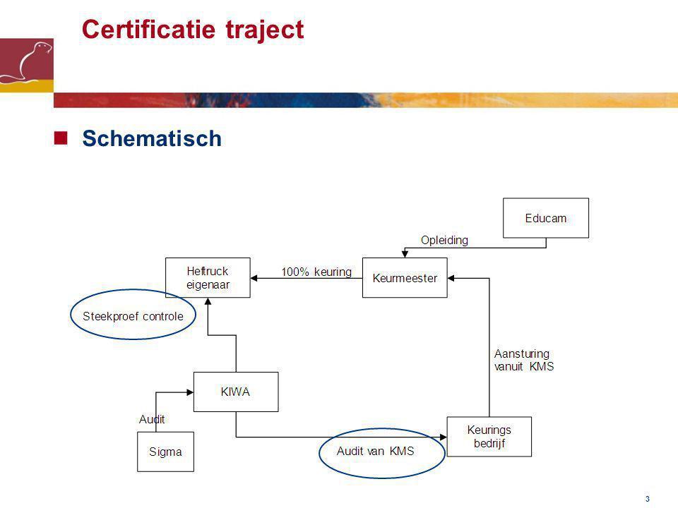 3 Certificatie traject Schematisch