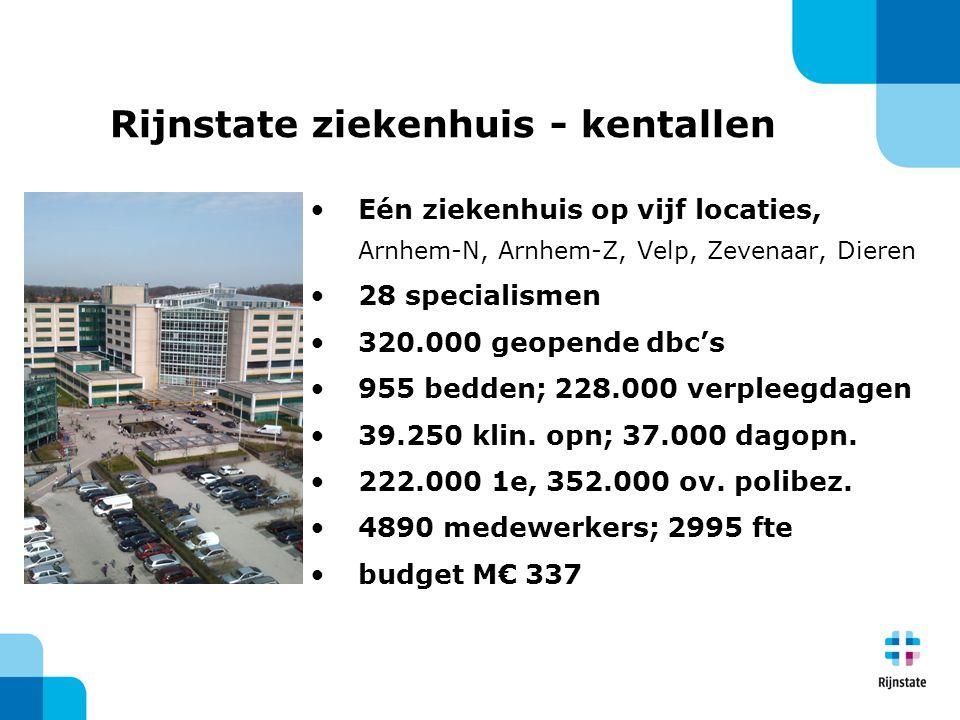 Rijnstate ziekenhuis - kentallen Eén ziekenhuis op vijf locaties, Arnhem-N, Arnhem-Z, Velp, Zevenaar, Dieren 28 specialismen 320.000 geopende dbc's 95