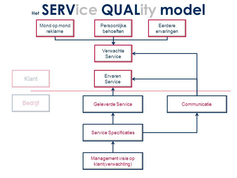 Klant Bedrijf Mond op mond reklame Persoonlijke behoeften Eerdere ervaringen Verwachte Service Ervaren Service Geleverde Service Service Specificaties Management visie op klant(verwachting) Communicatie Het SERVice QUALity model